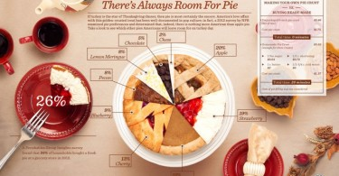 1356861417_coupon_cabin-pies_infographic