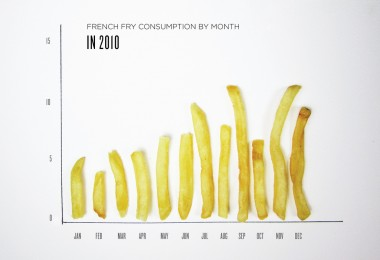 French Fry Consumption In Month 2010