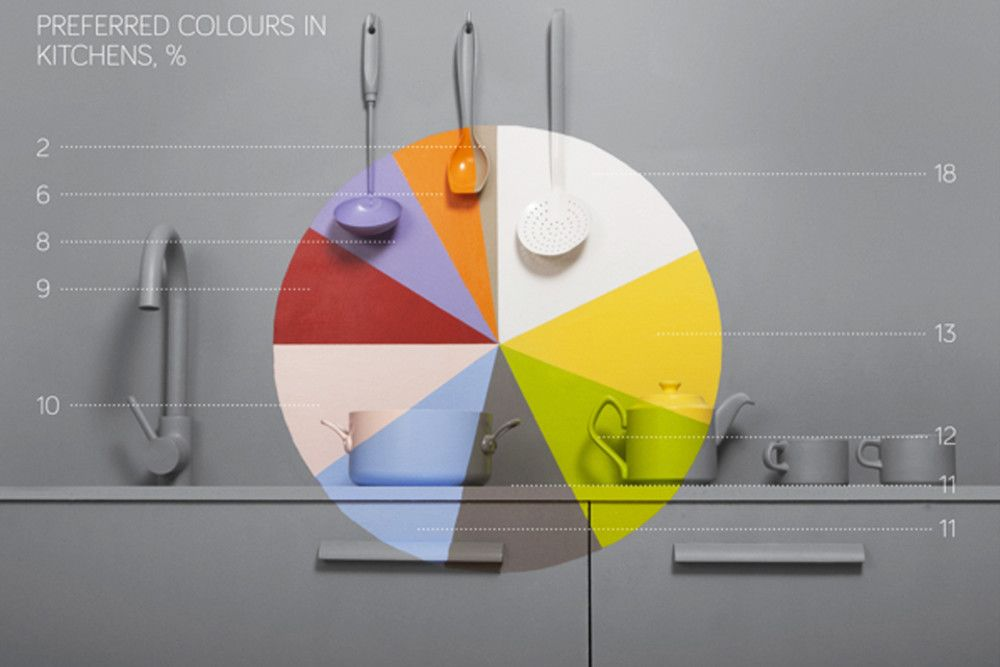 PREFERRED COLORS IN KITCHENS