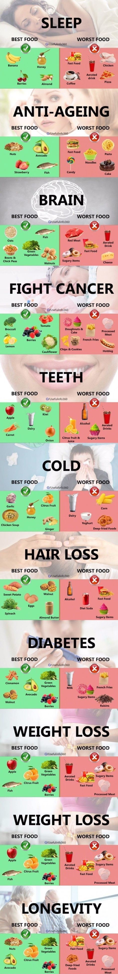 Best and worst foods in different situation