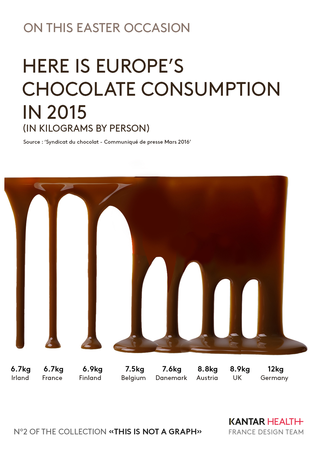 Europe's chocolate consumption in 2015