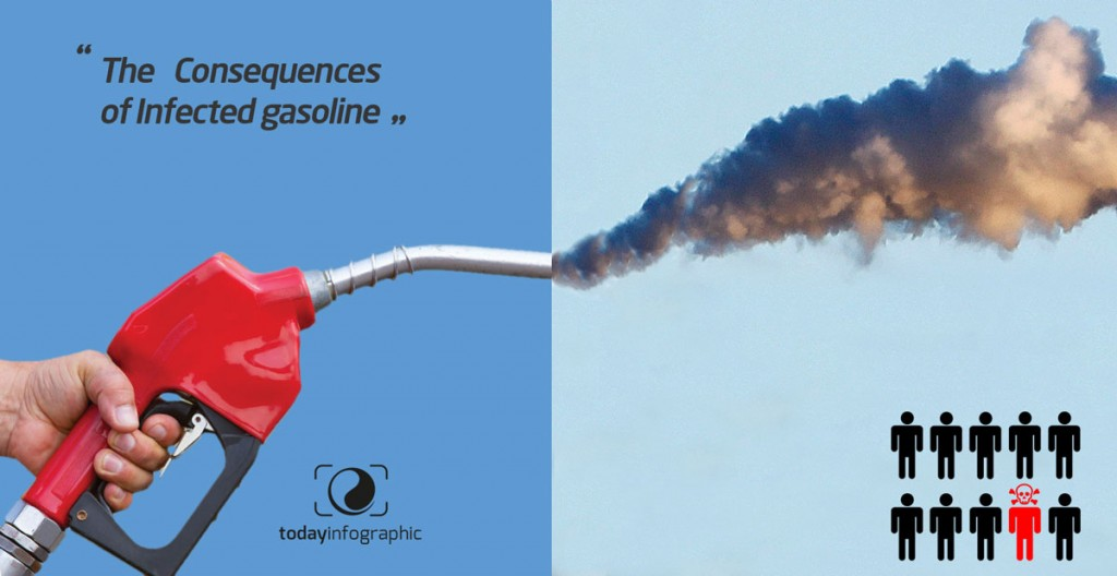 The Consequences of Infected gasoline