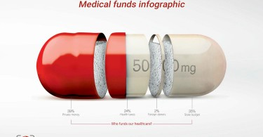 Medical funds