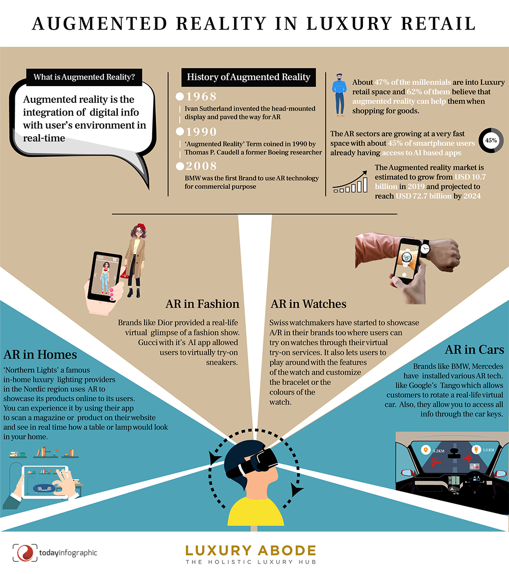 augmented-reality-luxury-infographic