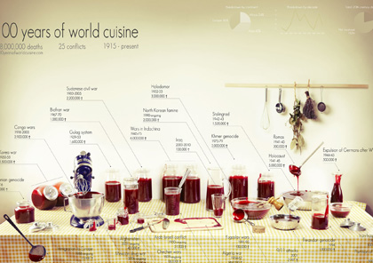 1359742446_100-years-of-world-cuisine