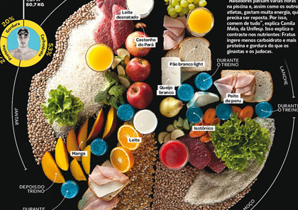 1364543961_the-full-diet-of-eight-olympic-athletes_s