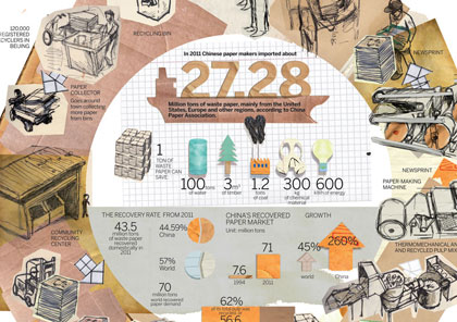 1367015462_paper-life-infographic_s