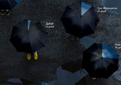 1387300689_rainy-days-in-different-cities_s