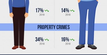 Infographic of Crime Statistics in Major North Carolina Cities